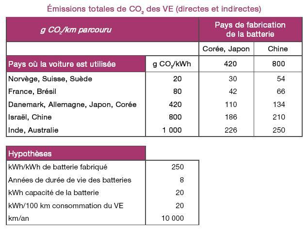 émissions de CO2 des véhicules électriques