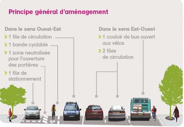 Principe d'Aménagement des Grands Boulevards Parisiens