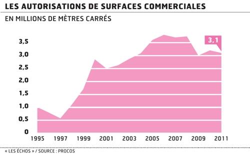 Les autorisations de surfaces commerciales, en millions de mètres carrés.