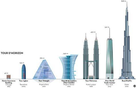 Tour d'Horizon. Les habitants de Genève ont refusé un projet de 11 étage, soit un de plus que le Home Insurance Building, premier gratte-ciel de Chicago, édifié en 1885 et représenté à gauche de cette illustration.