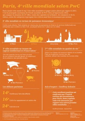 Paris arrive à la 4e place du palmarès mondial 2012 des 27 villes les plus attractives, selon PwC.