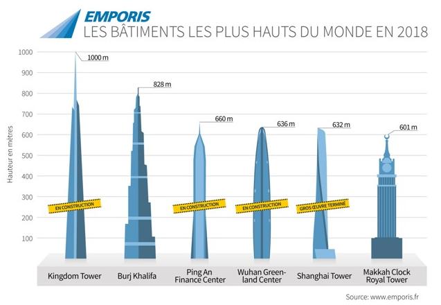 Les bâtiments les plus hauts du monde en 2018