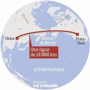 La liaison ferroviaire Pékin - Los Angeles  (source : www.lefigaro.fr)