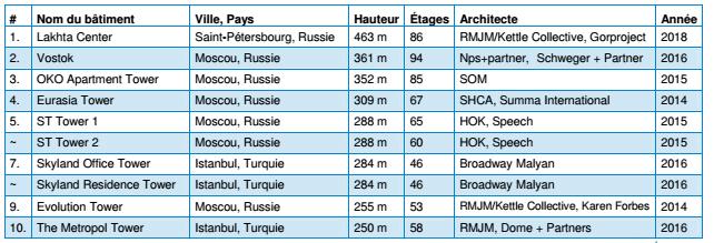 Classement - Gratte-Ciel européen en construction - Emporis