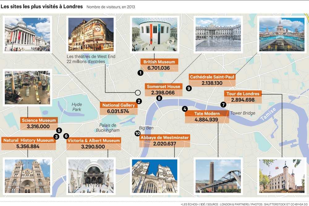 Les sites les plus visités de Londres