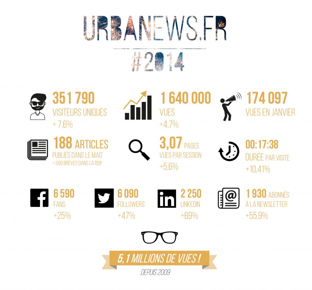 L'année 2014 d'UrbaNews.fr en quelques chiffres