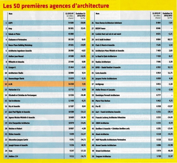 Classement des cinquante premières agences d'architecture selon le Moniteur en 2015