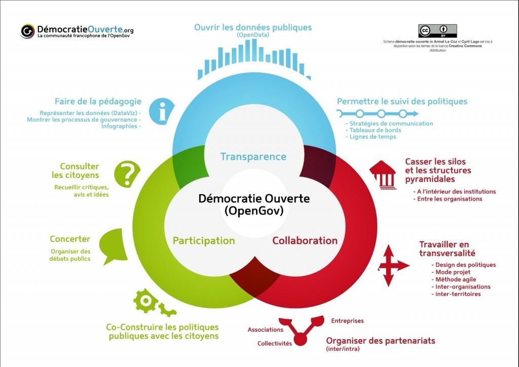 Cliquez ici pour en savoir plus sur l'ouverture de la conception à la société civile. Source :  Démocratie ouverte