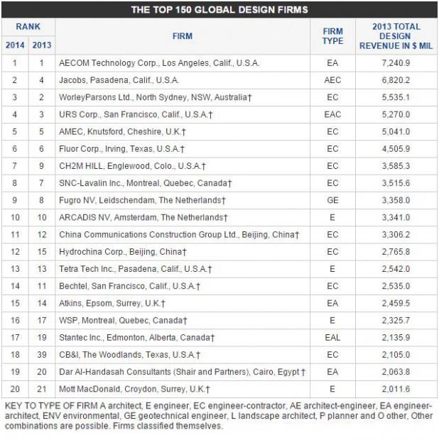 Les dix premières international design firms en 2014, dans le Monde, selon le classement ENR Top 150