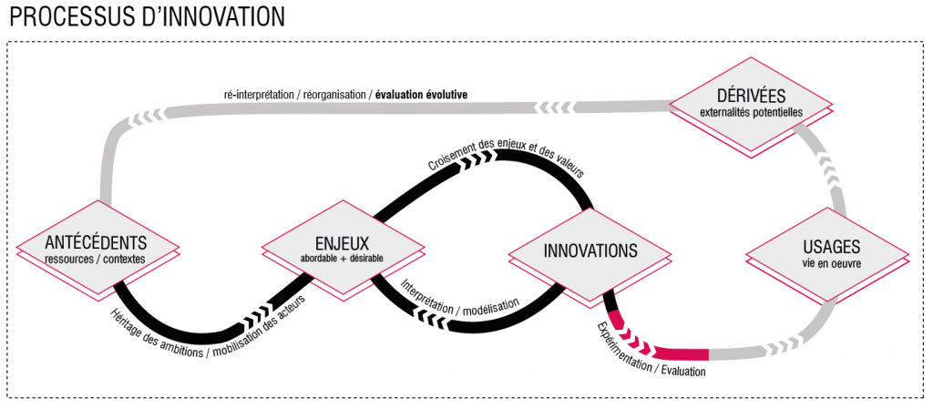 Comprendre le processus d'innovation. Source : Bruno Morleo pour Franck Boutté Consultants