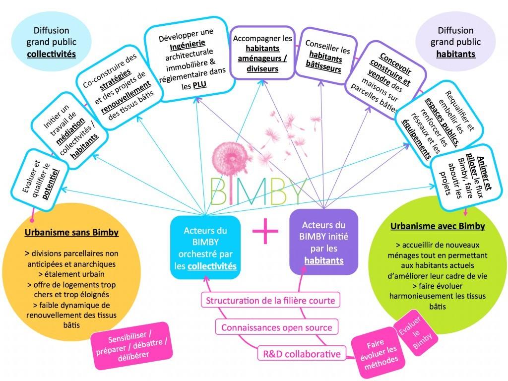 Schéma : Les segments du BIMBY, filière courte de production du logement