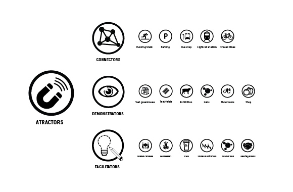 Les moteurs clés du développement de la zone d'affaire / © GXN team