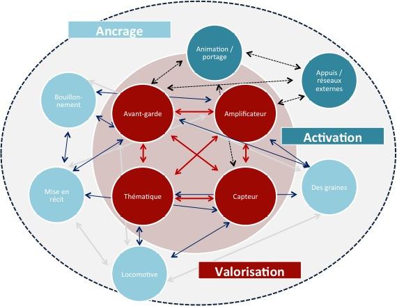 Modélisation d'un écosystème régénératif (Source: Raphaël Besson Villes Innovations, Argos, Caisses des Dépôts et Consignations, 2016)
