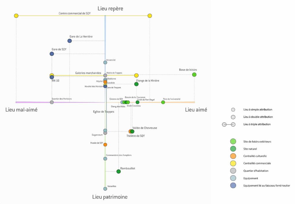 Cartographie mentale collective du corridor ferroviaire de SQY en Juin 2014 - Réalisé au sein de l'Agence Urban Act
