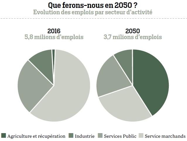 Rapport « Biorégions 2050 - L'Île-de-France après l'effondrement », Forum Vies Mobiles et Institut Momentum, selon INSEE 2016
