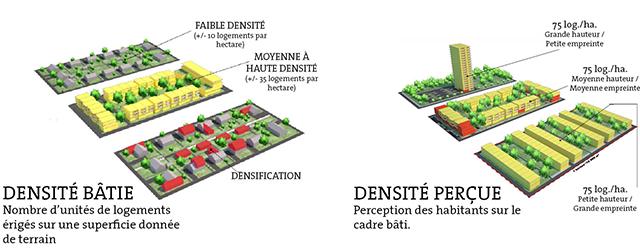 Densité bâtie vs densité perçue ? © www.crecn.qc.ca