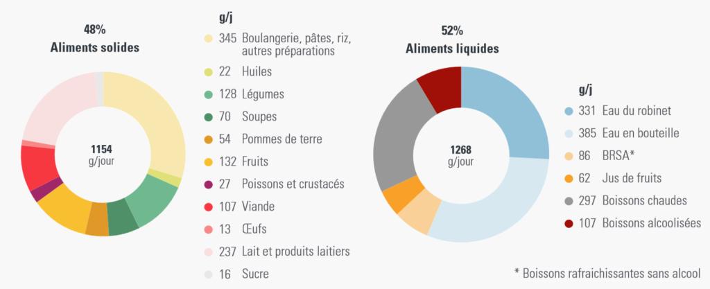 Composition de l'assiette des individus en France